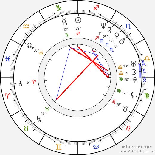 Radim Novák birth chart, biography, wikipedia 2020, 2021