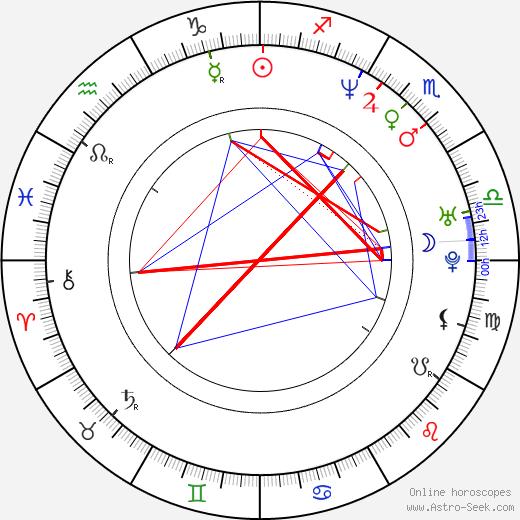 Radim Novák birth chart, Radim Novák astro natal horoscope, astrology