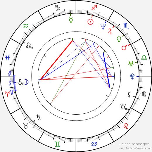 Radoslaw Poplonikowski birth chart, Radoslaw Poplonikowski astro natal horoscope, astrology