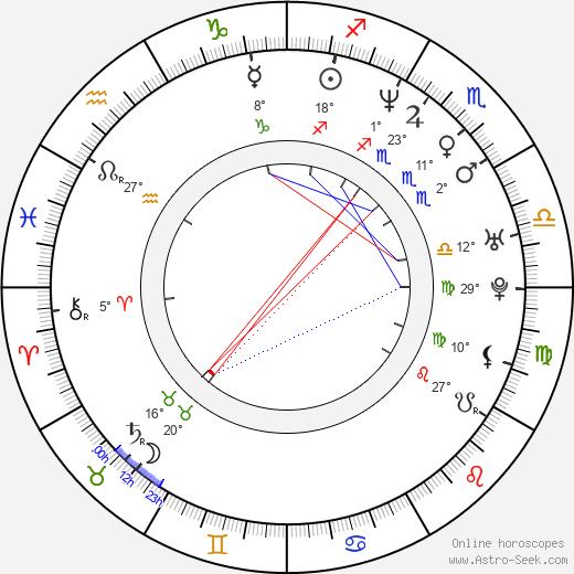 Ricardo Álamo birth chart, biography, wikipedia 2020, 2021