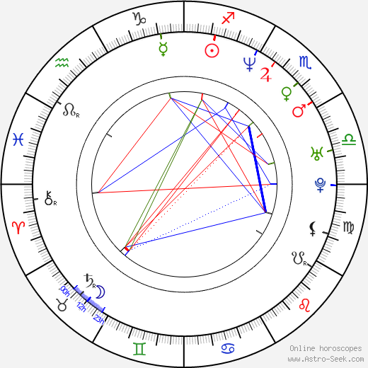 Ricardo Álamo birth chart, Ricardo Álamo astro natal horoscope, astrology