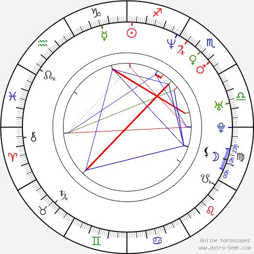 Robert Lang день рождения гороскоп, Robert Lang Натальная карта онлайн