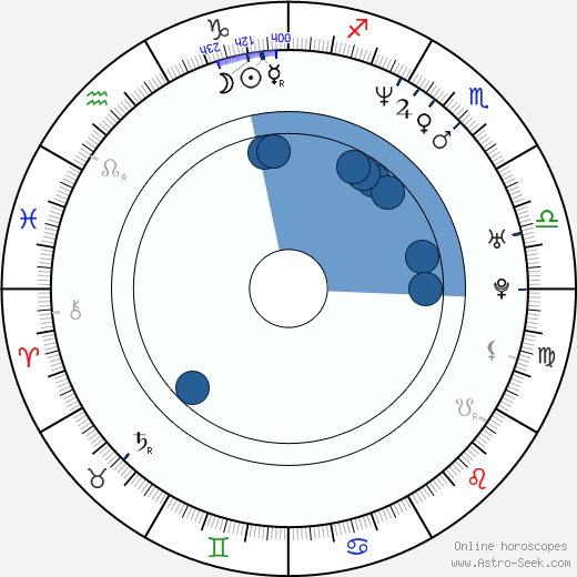 Ron Krauss wikipedia, horoscope, astrology, instagram