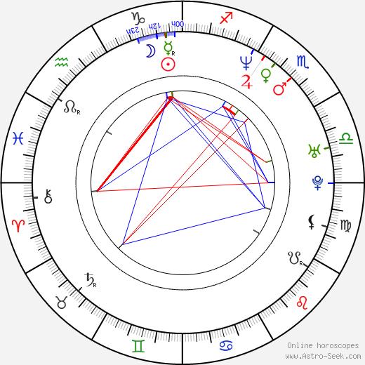 Ron Krauss день рождения гороскоп, Ron Krauss Натальная карта онлайн