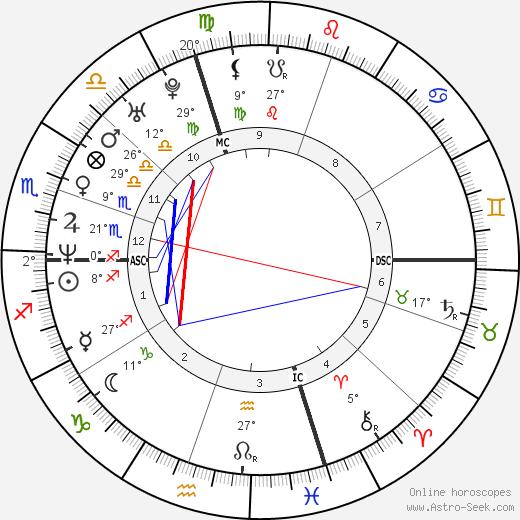 Sarah Silverman birth chart, biography, wikipedia 2020, 2021