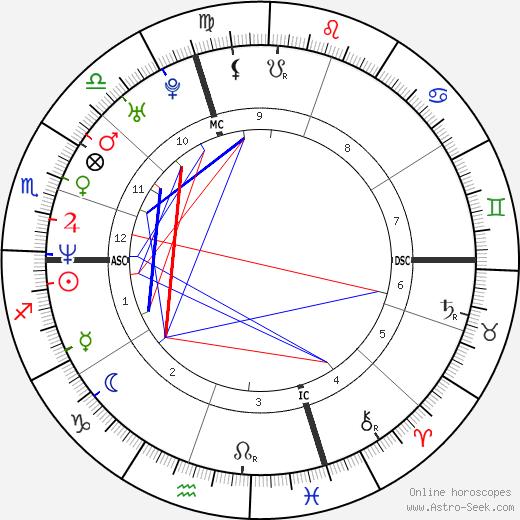 Sarah Silverman birth chart, Sarah Silverman astro natal horoscope, astrology
