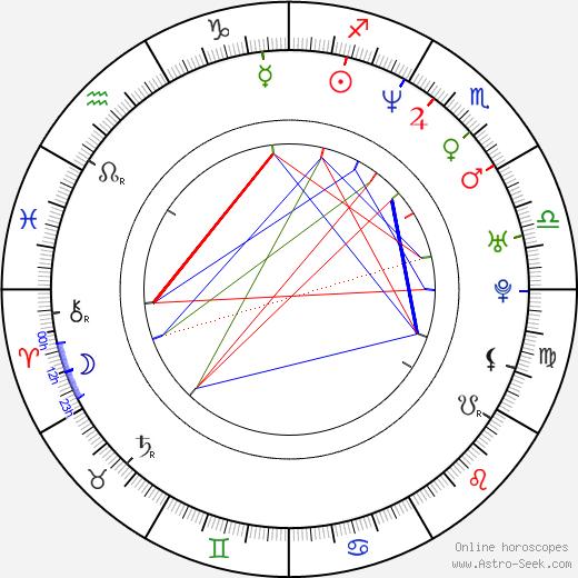 Scott Allen Logan birth chart, Scott Allen Logan astro natal horoscope, astrology
