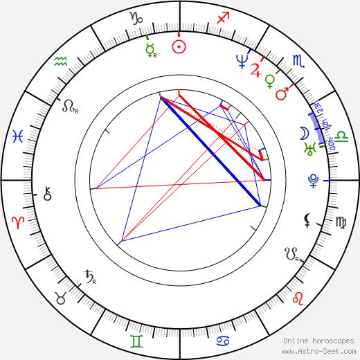 Sean Bell birth chart, Sean Bell astro natal horoscope, astrology