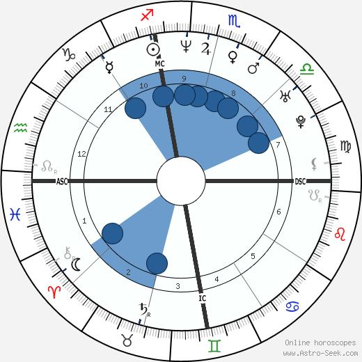 Sonny Schaum wikipedia, horoscope, astrology, instagram