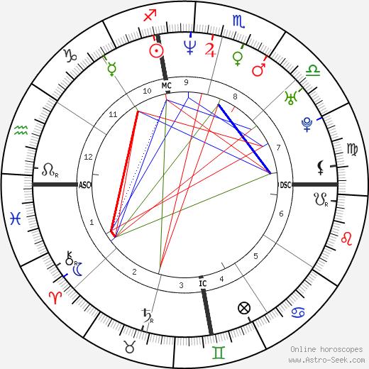 Sonny Schaum день рождения гороскоп, Sonny Schaum Натальная карта онлайн