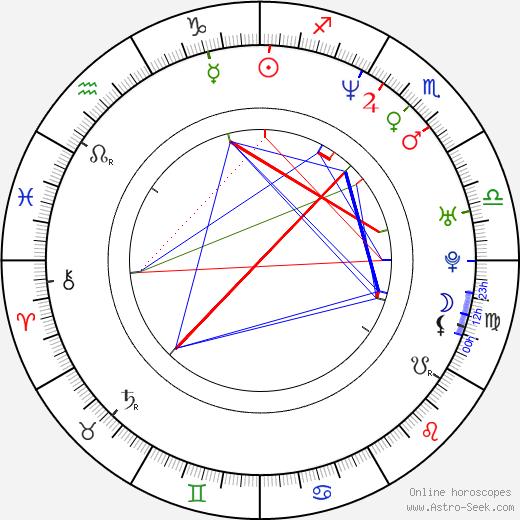 Stacy Jones birth chart, Stacy Jones astro natal horoscope, astrology