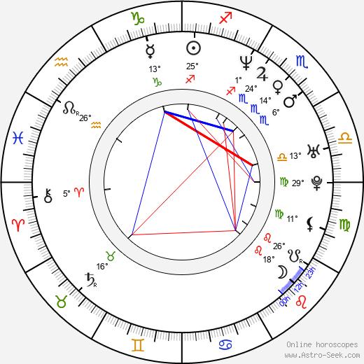 Stella Tennant birth chart, biography, wikipedia 2020, 2021