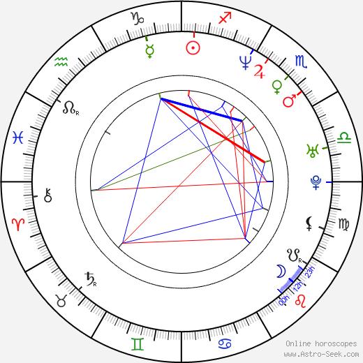 Stella Tennant birth chart, Stella Tennant astro natal horoscope, astrology