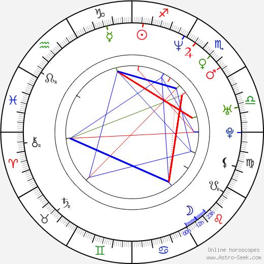 Thomas Cappelen Malling astro natal birth chart, Thomas Cappelen Malling horoscope, astrology