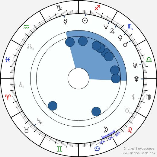 Todd Tjersland wikipedia, horoscope, astrology, instagram