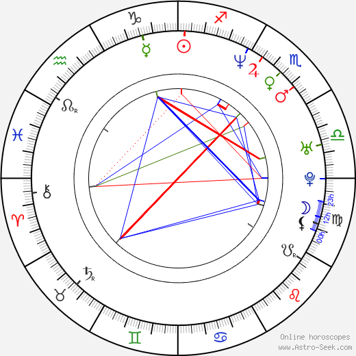Tyson Beckford день рождения гороскоп, Tyson Beckford Натальная карта онлайн