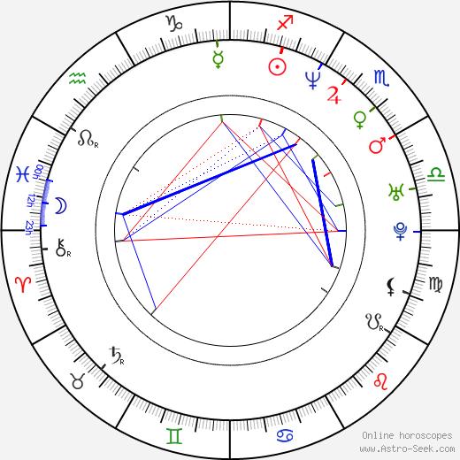 Ulf Ekberg birth chart, Ulf Ekberg astro natal horoscope, astrology