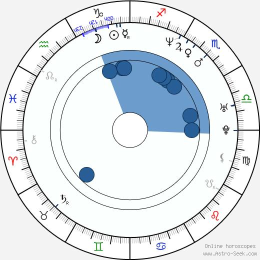 Vadim Skvirskiy wikipedia, horoscope, astrology, instagram