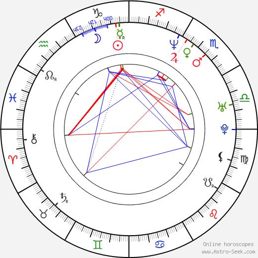 Vadim Skvirskiy tema natale, oroscopo, Vadim Skvirskiy oroscopi gratuiti, astrologia