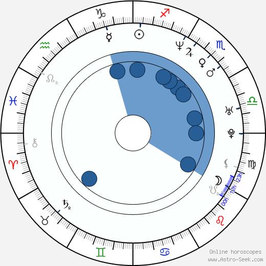 Victoria Pratt wikipedia, horoscope, astrology, instagram