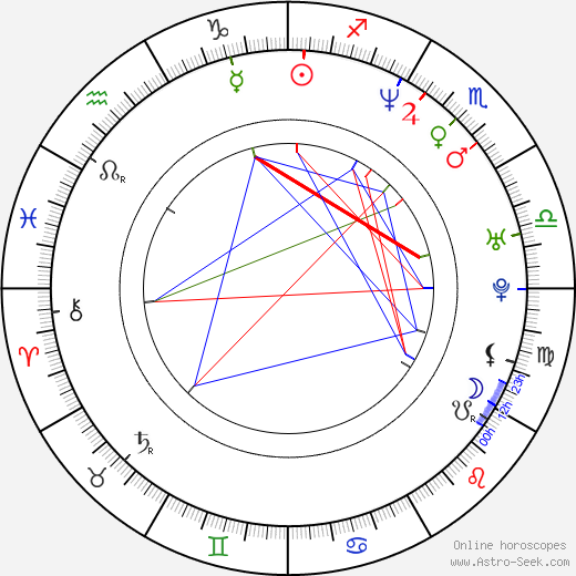 Victoria Pratt astro natal birth chart, Victoria Pratt horoscope, astrology
