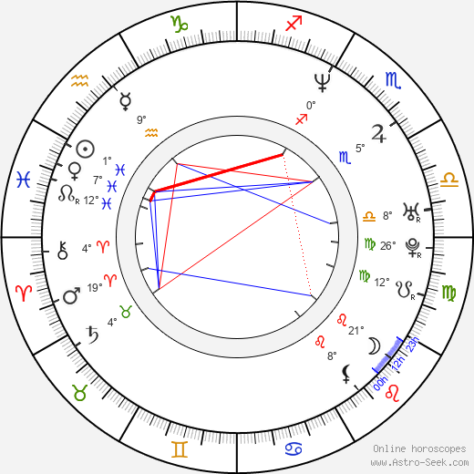 Alain Deloin birth chart, biography, wikipedia 2019, 2020