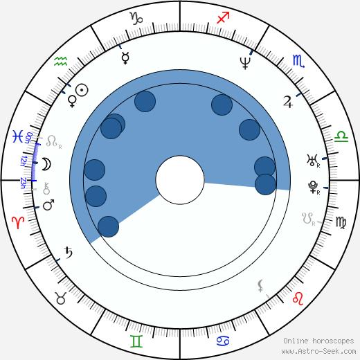 Alonzo Mourning Birth Chart Horoscope 21f0cffec