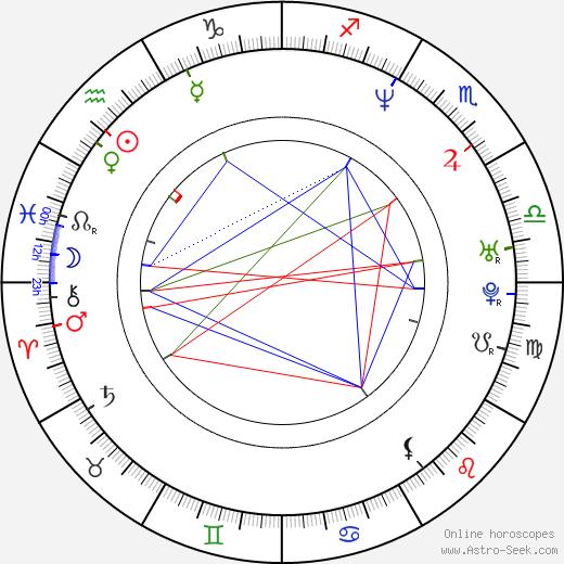 Alonzo Mourning astro natal birth chart 737fc36c8
