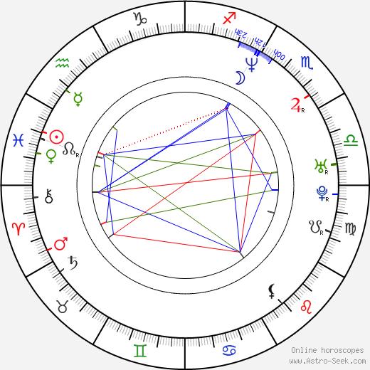 Anne Charrier birth chart, Anne Charrier astro natal horoscope, astrology