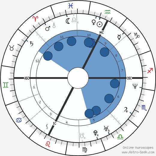 Barbara Cola wikipedia, horoscope, astrology, instagram