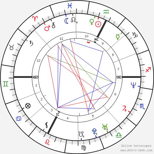 Barbara Cola день рождения гороскоп, Barbara Cola Натальная карта онлайн