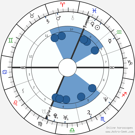 Brian Glazer wikipedia, horoscope, astrology, instagram
