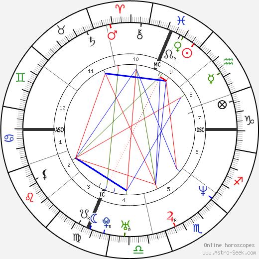 Brian Glazer tema natale, oroscopo, Brian Glazer oroscopi gratuiti, astrologia