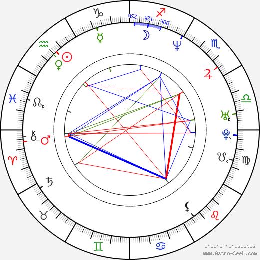 C. Ernst Harth astro natal birth chart, C. Ernst Harth horoscope, astrology