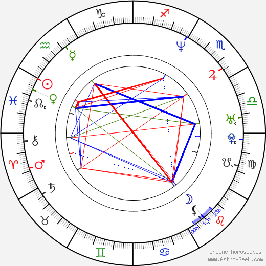 Claudia Scarpatetti birth chart, Claudia Scarpatetti astro natal horoscope, astrology