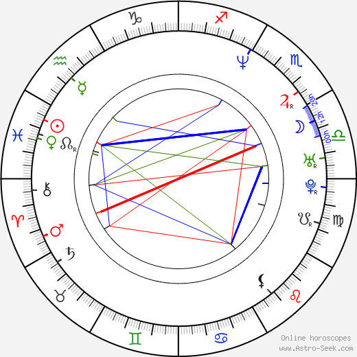 Dave Brown birth chart, Dave Brown astro natal horoscope, astrology