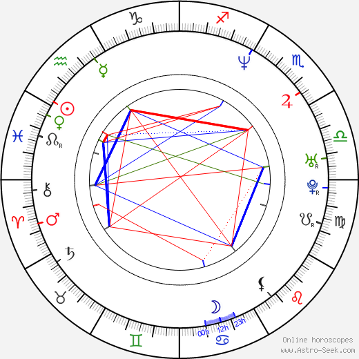 Dominic Purcell astro natal birth chart, Dominic Purcell horoscope, astrology