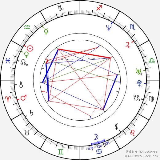 Доминик Перселл Dominic Purcell день рождения гороскоп, Dominic Purcell Натальная карта онлайн
