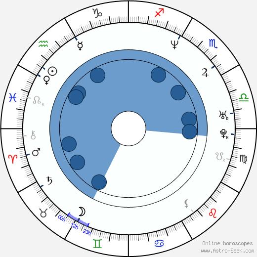 Elmer Bennett wikipedia, horoscope, astrology, instagram