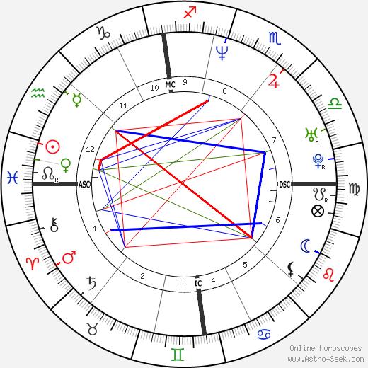 Eric Legnini tema natale, oroscopo, Eric Legnini oroscopi gratuiti, astrologia