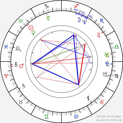 Gian Sammarco astro natal birth chart, Gian Sammarco horoscope, astrology