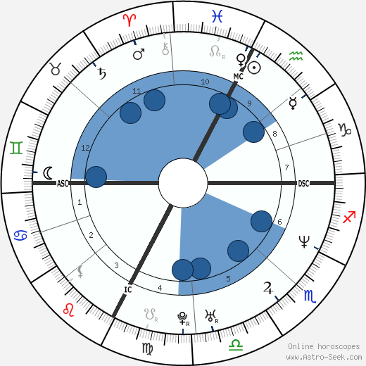 Gianfranco Martin wikipedia, horoscope, astrology, instagram