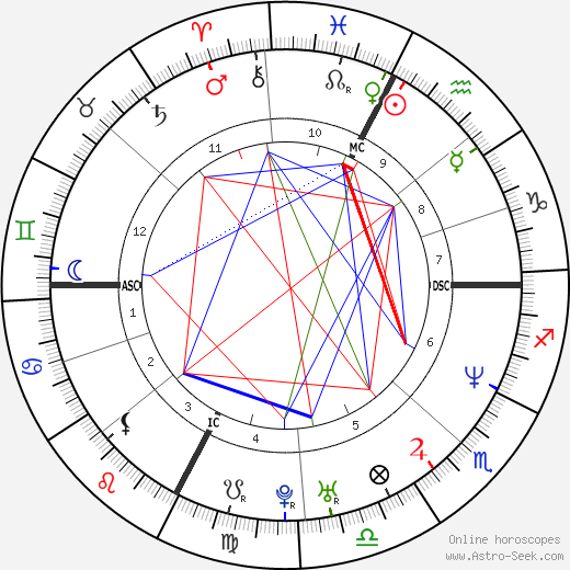 Gianfranco Martin tema natale, oroscopo, Gianfranco Martin oroscopi gratuiti, astrologia