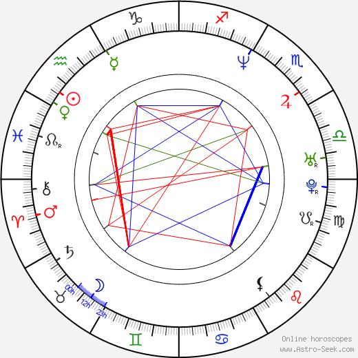 Hee-soon Park birth chart, Hee-soon Park astro natal horoscope, astrology