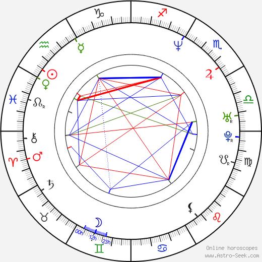 Heinrich Schmieder astro natal birth chart, Heinrich Schmieder horoscope, astrology