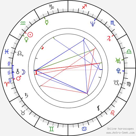Ilya Maksimov astro natal birth chart, Ilya Maksimov horoscope, astrology