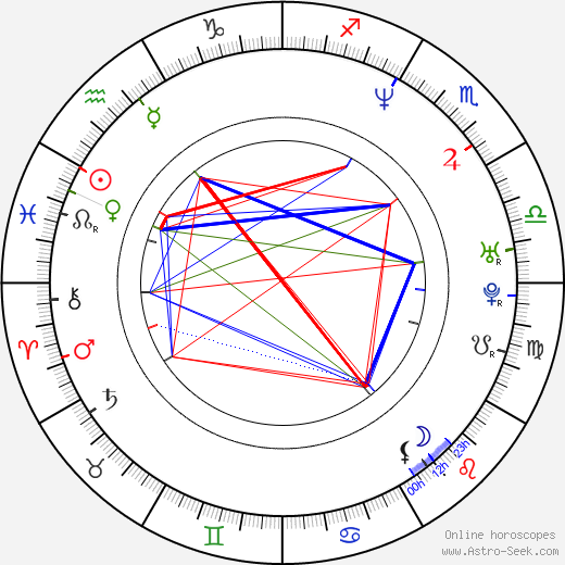 Joacim Cans astro natal birth chart, Joacim Cans horoscope, astrology
