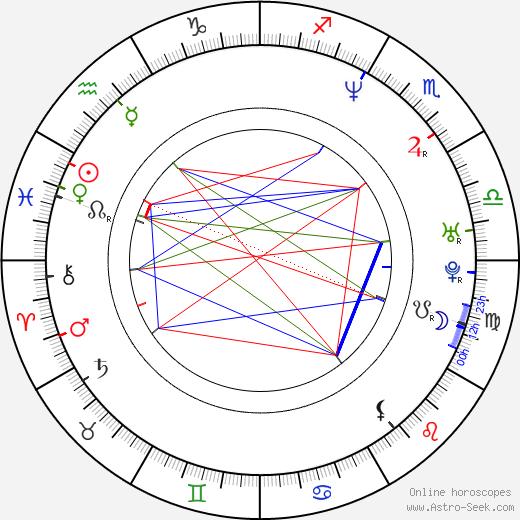 Joe Holt birth chart, Joe Holt astro natal horoscope, astrology
