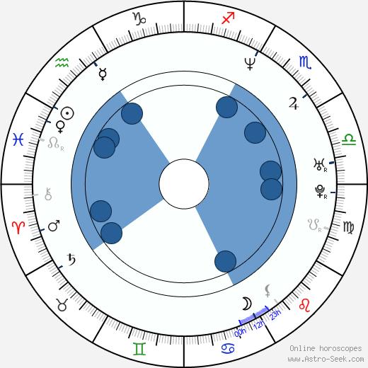 Laure Marsac wikipedia, horoscope, astrology, instagram