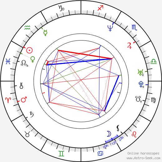 Laure Marsac день рождения гороскоп, Laure Marsac Натальная карта онлайн
